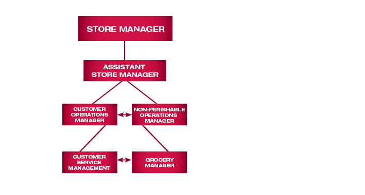store management chart