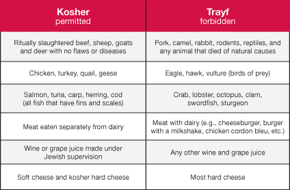 Non kosher foods food for Kosher countertops